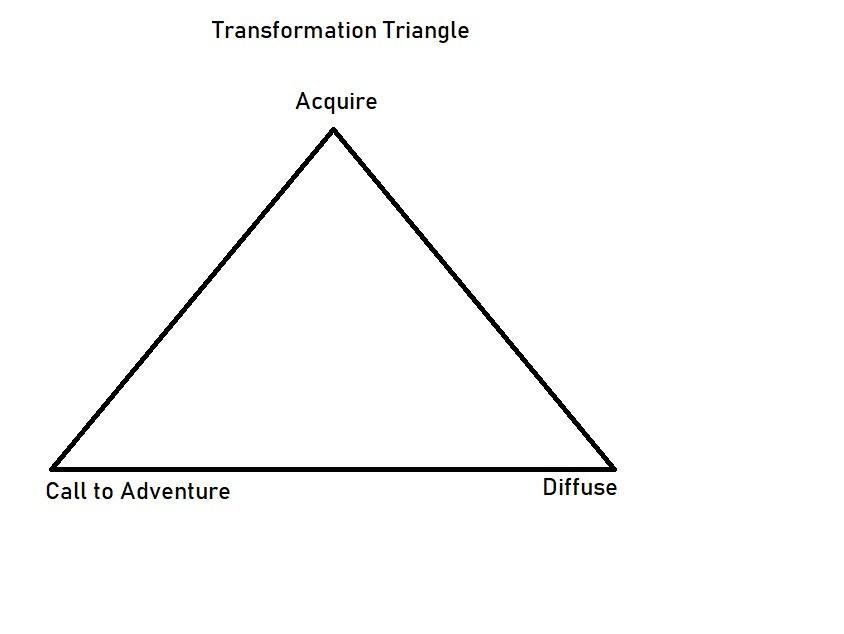 transformation triangle